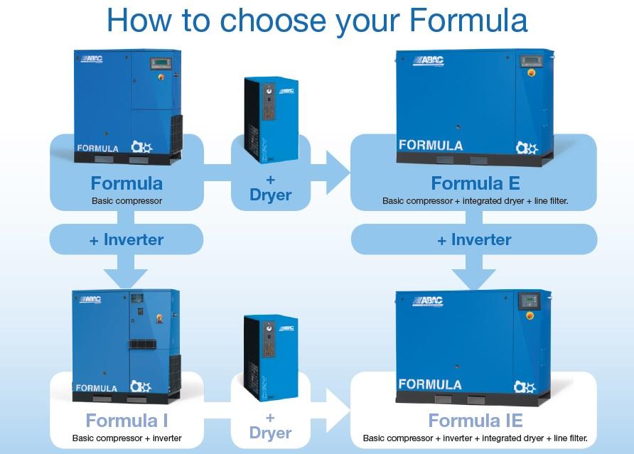 How To Choose Your Formula Compressor