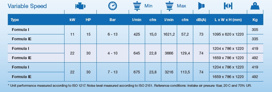 abac-spinn-air-compressors-specification-and-prices-variable-speed